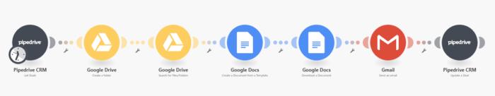 Google Docs and Pipeline contract scenario