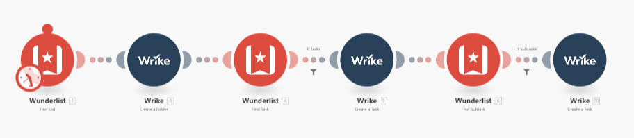 migrate-wunderlist-wrike-with-integromat