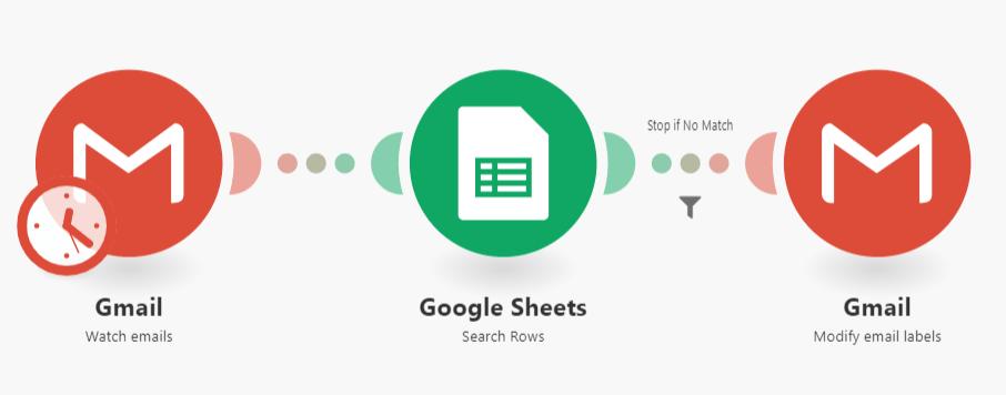gmail-google-sheets-task-automation