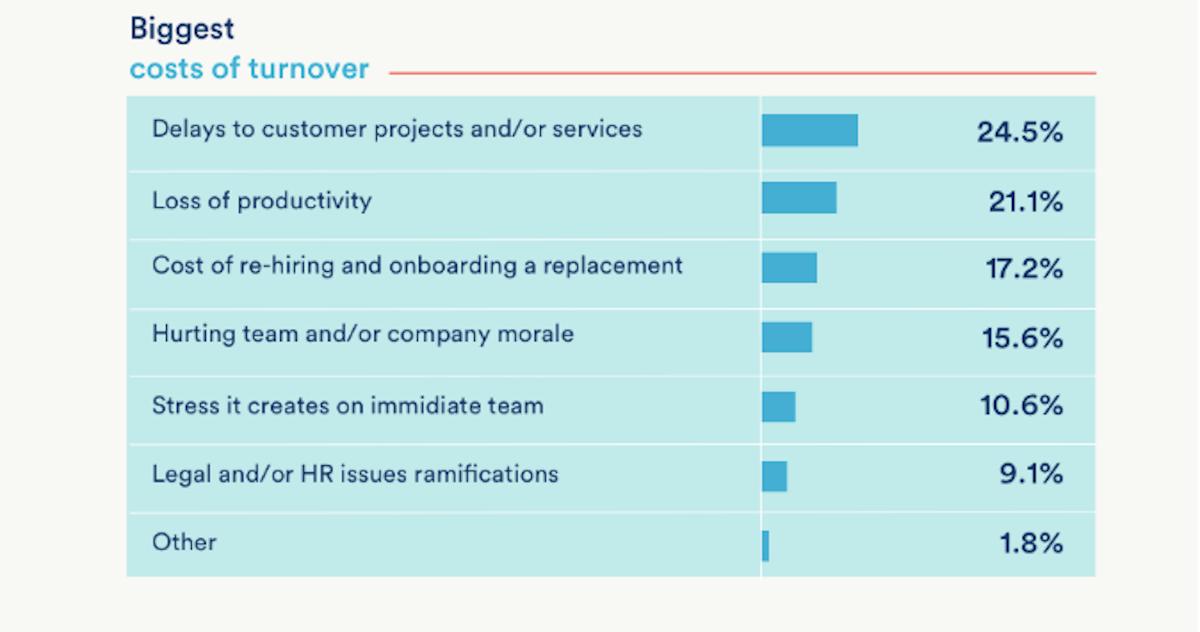 zenefits-turnover-costs-of-employee-alt