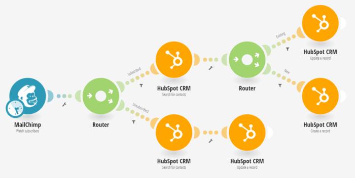 multi-split-scenario-hubspot-crm-integromat-22