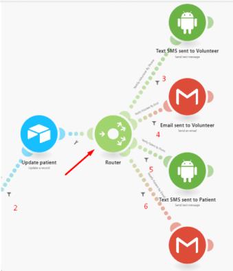 Integromat scenario with router
