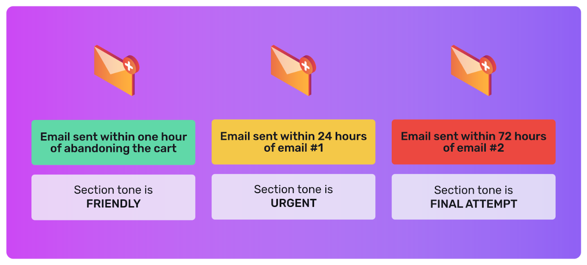 stages-of-abandoned-cart-emails-bolt-example