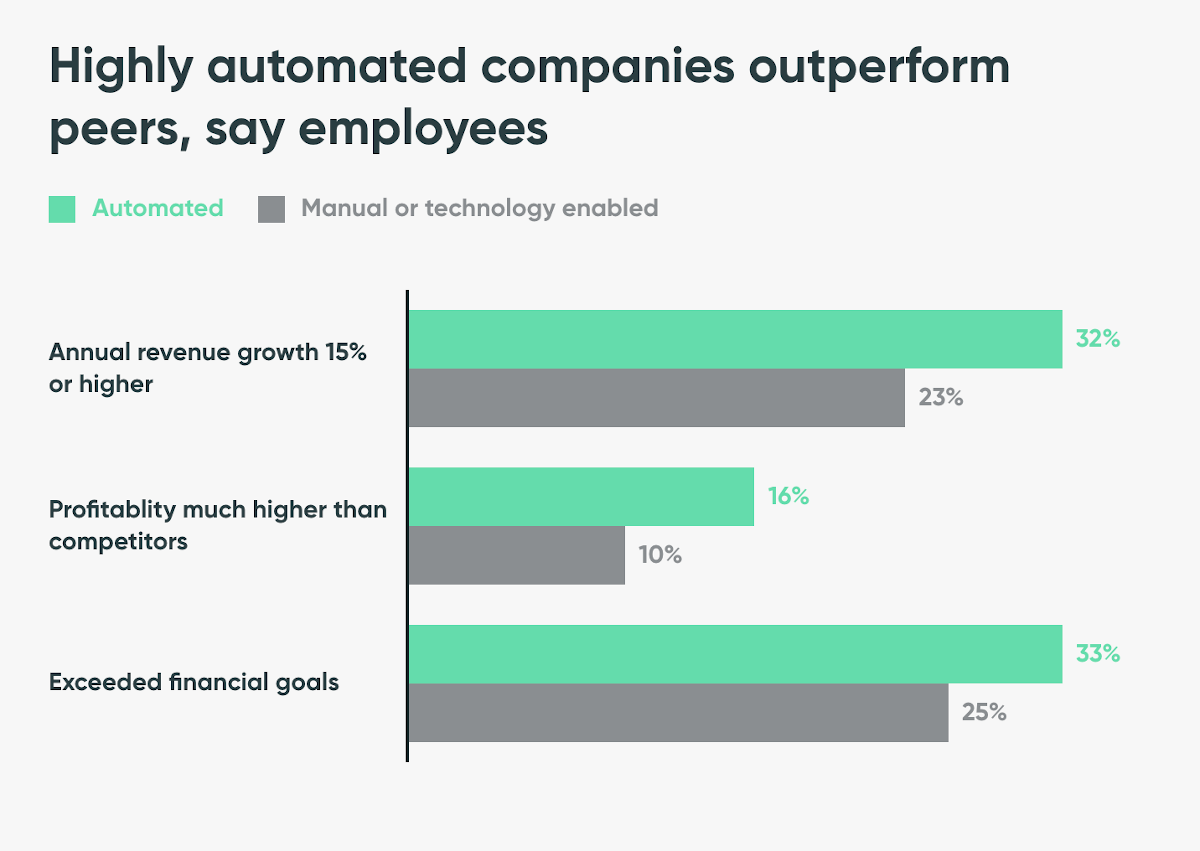 servicenow-automated-companies-outperform-peers-alt