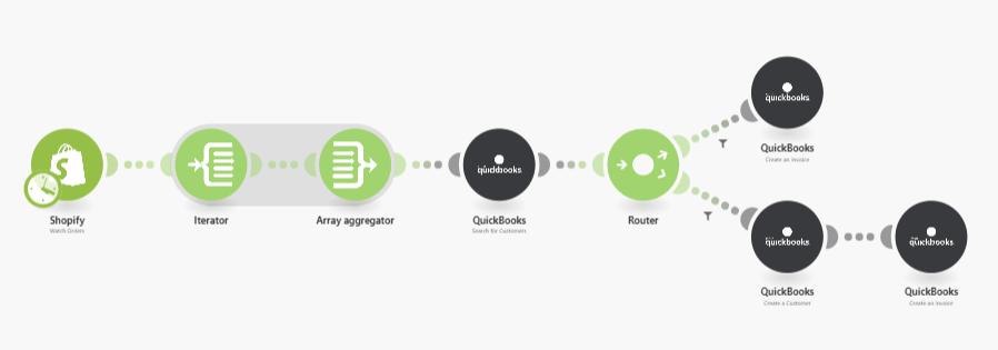 shopify-quickbooks-automation
