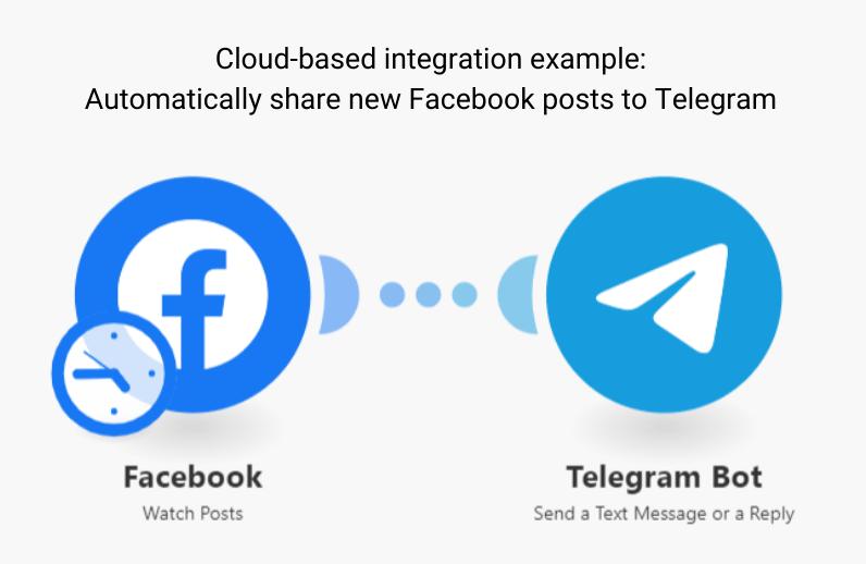 facebook-telegram-integration-on-integromat