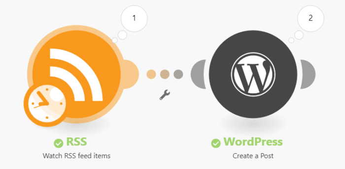 Integromat RSS and WordPress integration