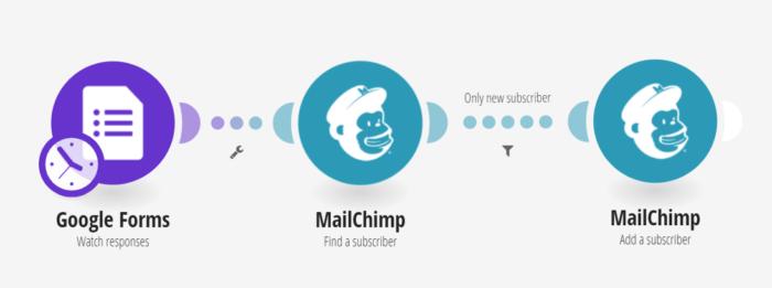 google-forms-mailchimp-integromat-integrations-22