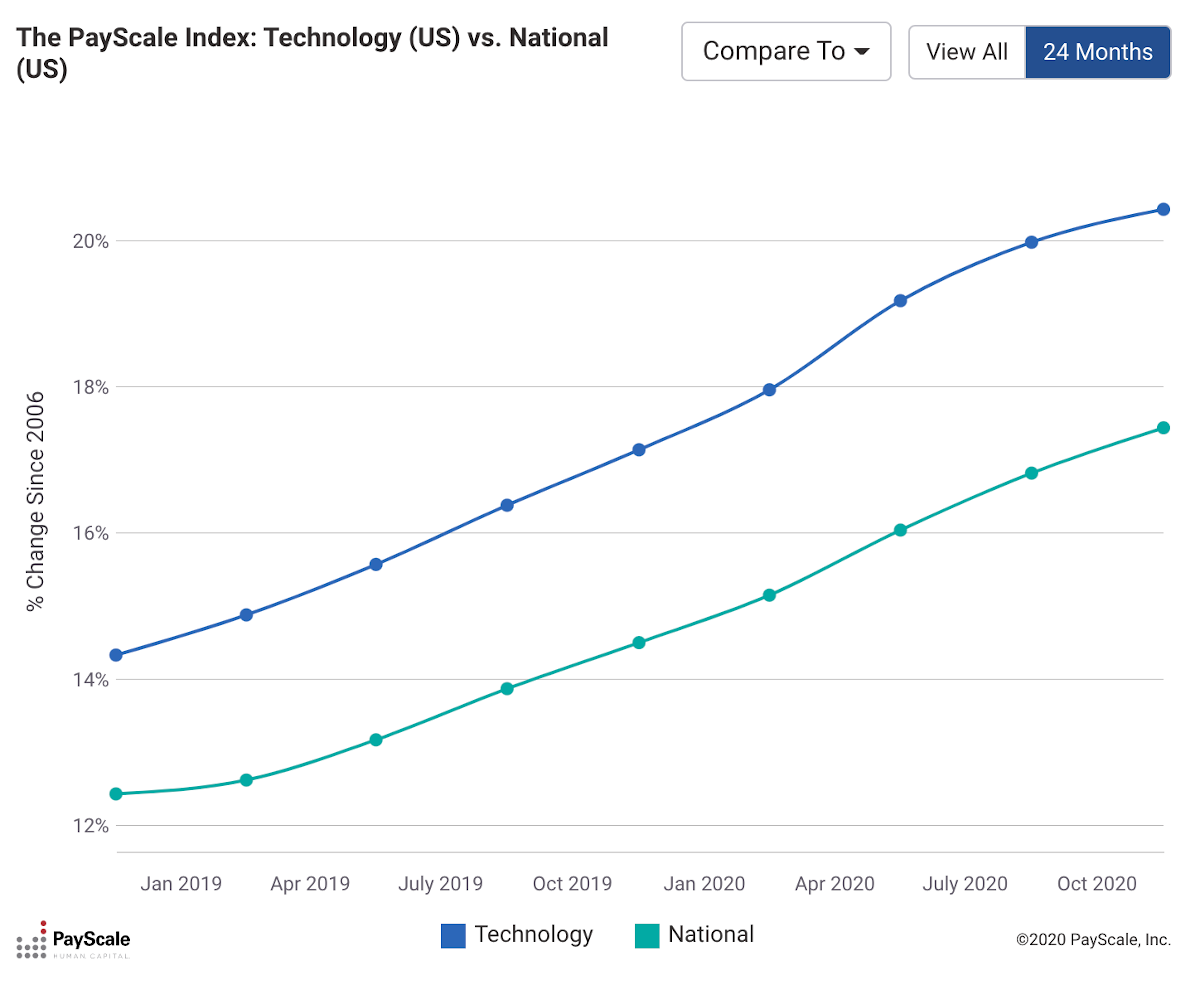 technology-vs-national-payscale-index-graph-alt