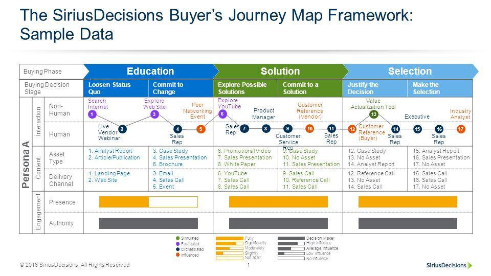 siriusdecisions-buyers-journey-framework