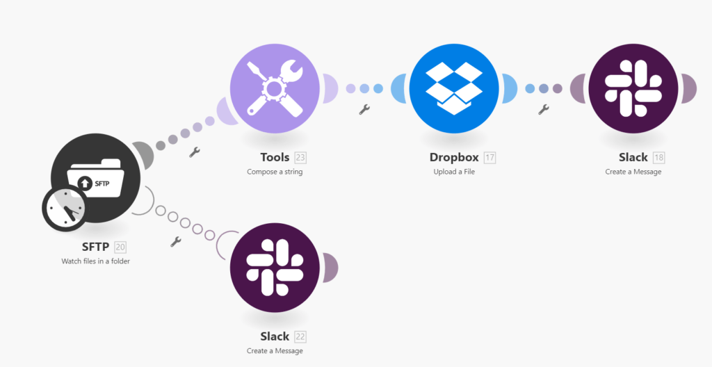sftp-dropbox-slack integration-alt