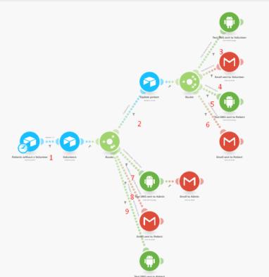 Emergency communication system scenario