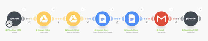 Pipedrive and Google Drive integration