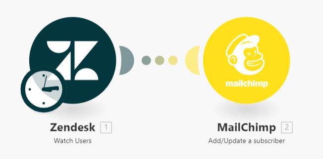 zendesk-mailchimp-automation