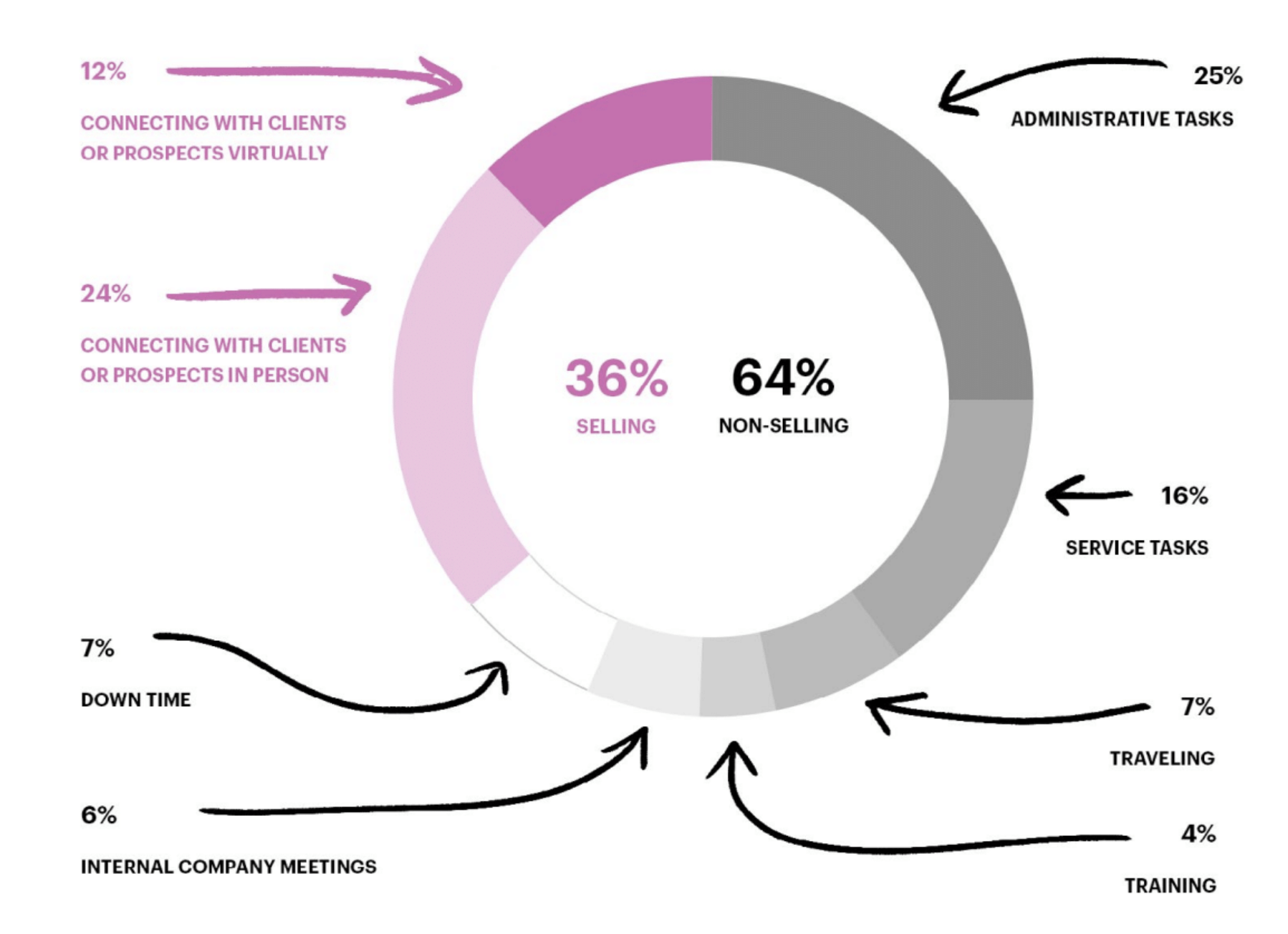intercom-graph-of-selling-non-selling-alt