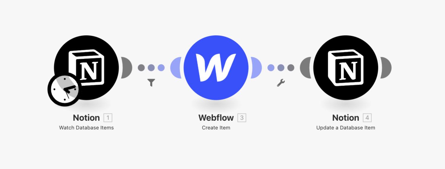 notion-webflow-notion-scenario